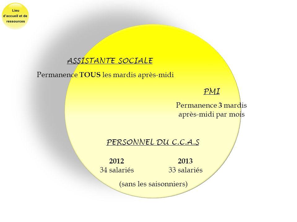 ASSISTANTE SOCIALE Permanence TOUS les mardis après-midi PMI Permanence 3 mardis après-midi par mois PERSONNEL DU C.C.A.S 2012 2013 34 salariés33 sala
