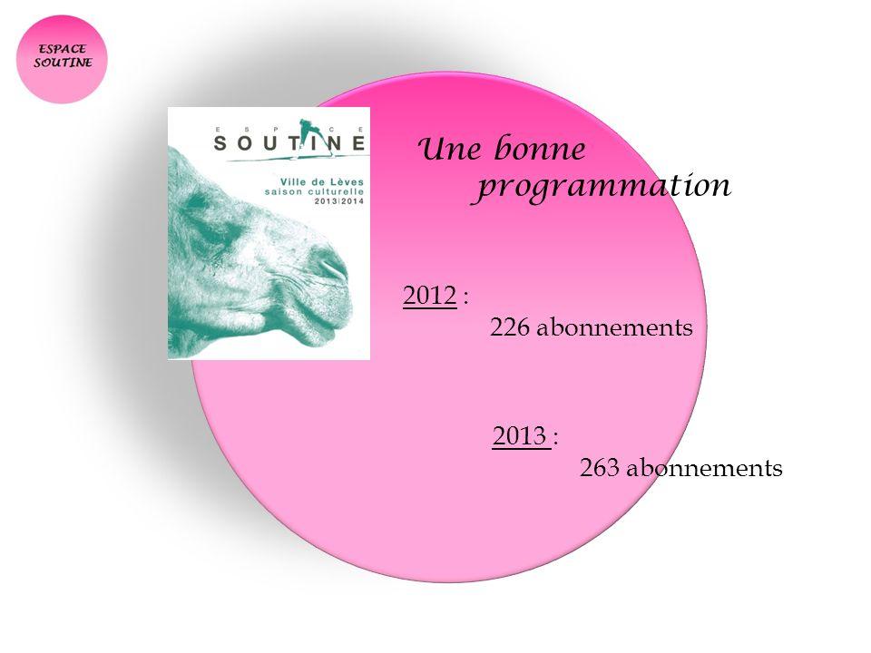 Une bonne programmation 2012 : 226 abonnements 2013 : 263 abonnements