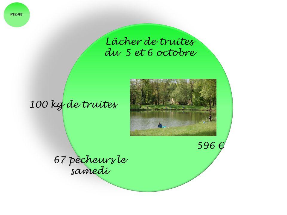 Lâcher de truites du 5 et 6 octobre 100 kg de truites 596 67 pêcheurs le samedi
