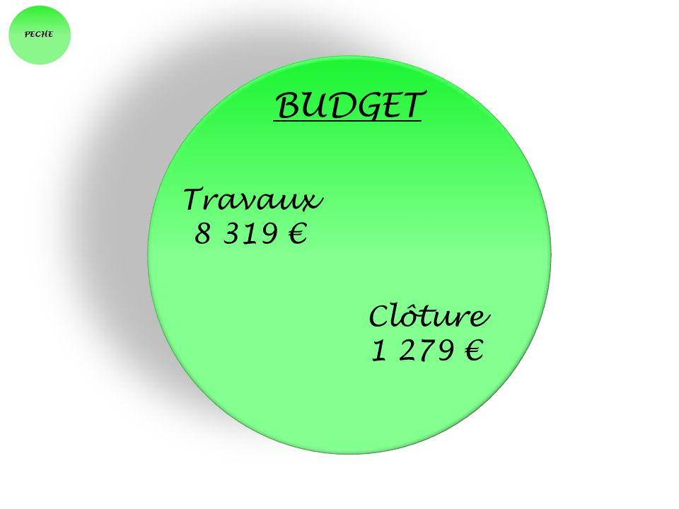 BUDGET Travaux 8 319 Clôture 1 279