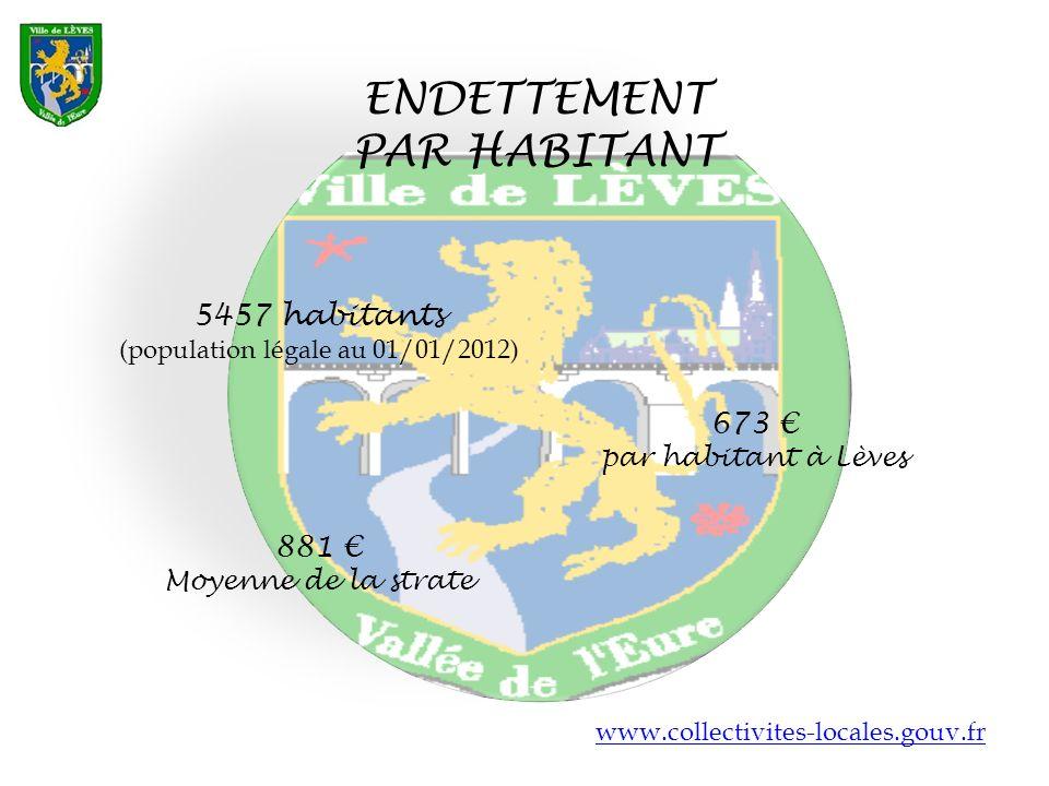 ENDETTEMENT PAR HABITANT 5457 habitants (population légale au 01/01/2012) www.collectivites-locales.gouv.fr 673 par habitant à Lèves 881 Moyenne de la