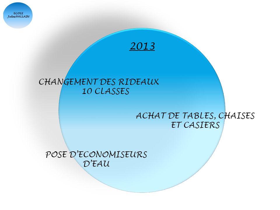 CHANGEMENT DES RIDEAUX 10 CLASSES ACHAT DE TABLES, CHAISES ET CASIERS POSE DECONOMISEURS DEAU 2013