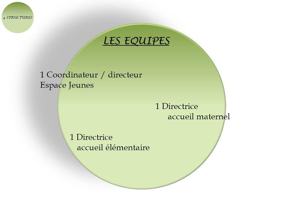 LES EQUIPES 1 Coordinateur / directeur Espace Jeunes 1 Directrice accueil maternel 1 Directrice accueil élémentaire