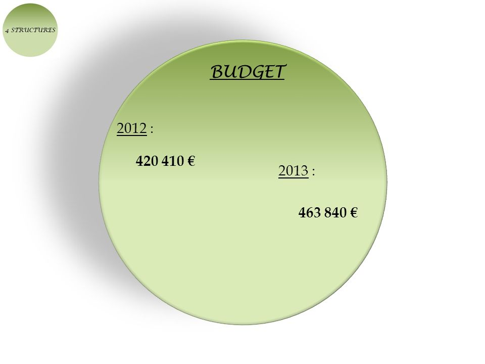 BUDGET 2012 : 420 410 2013 : 463 840