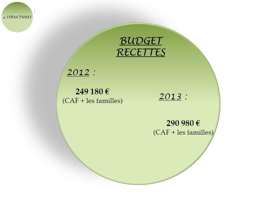 BUDGET RECETTES 2012 : 249 180 (CAF + les familles) 2013 : 290 980 (CAF + les familles)
