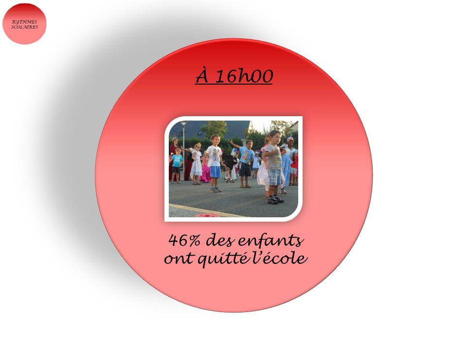 46% des enfants ont quitté lécole À 16h00