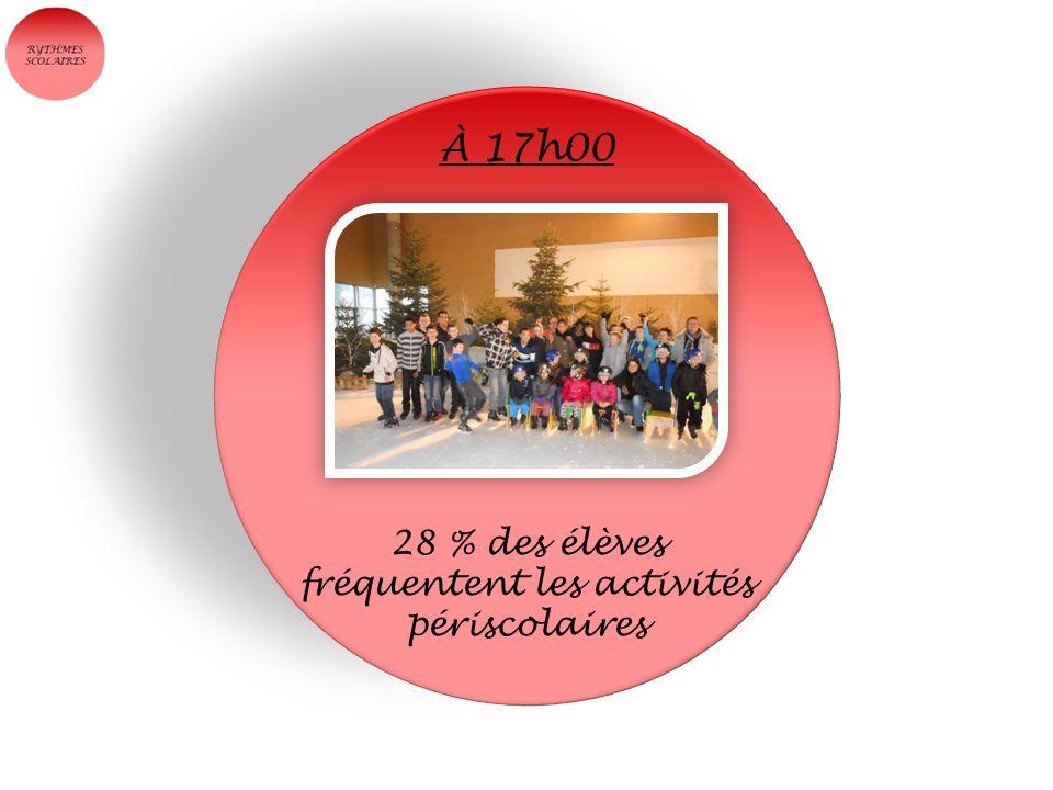 28 % des élèves fréquentent les activités périscolaires À 17h00