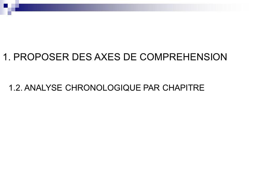 FINALITES OBJECTIFS CONTENUS TRANSMISION DES SAVOIRS EVALUATION ANALYSE CHRONOLOGIQUE (LAMOTTE & NERIN, 2003)