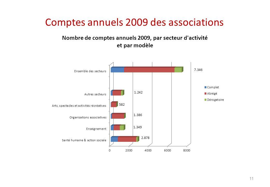 Comptes annuels 2009 des associations 11