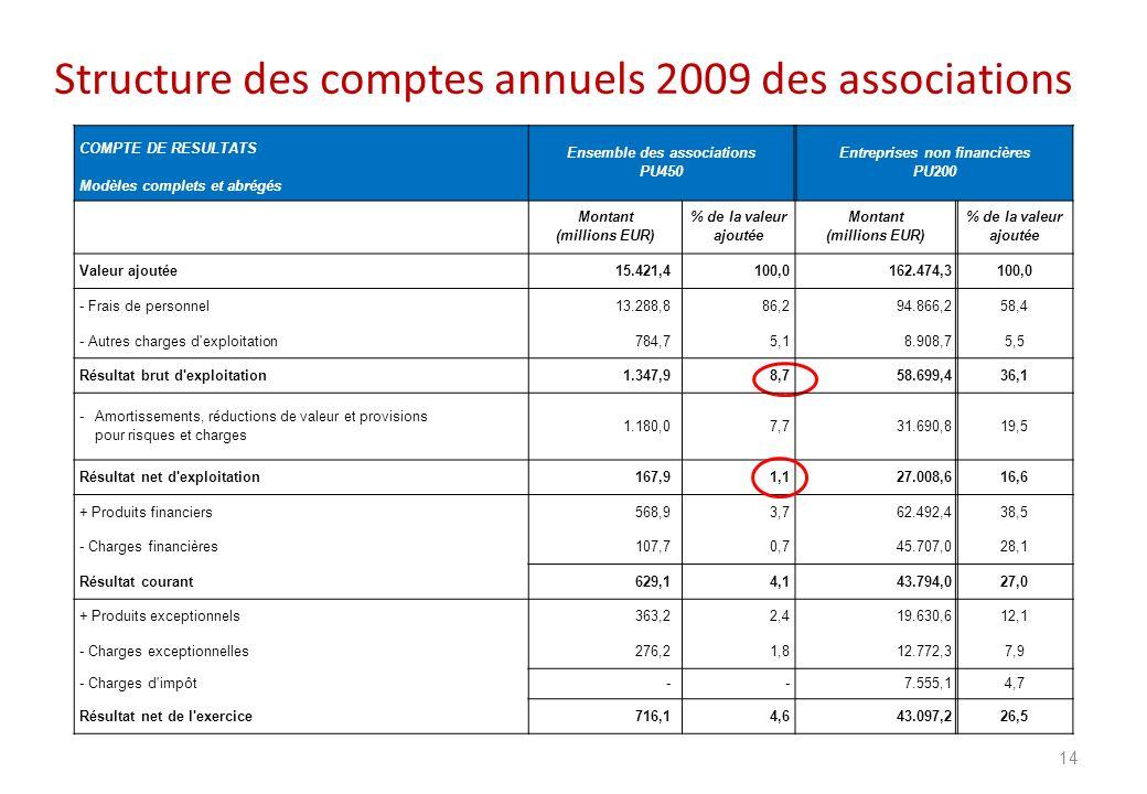Structure des comptes annuels 2009 des associations 14 COMPTE DE RESULTATS Ensemble des associations PU450 Entreprises non financières PU200 Modèles c