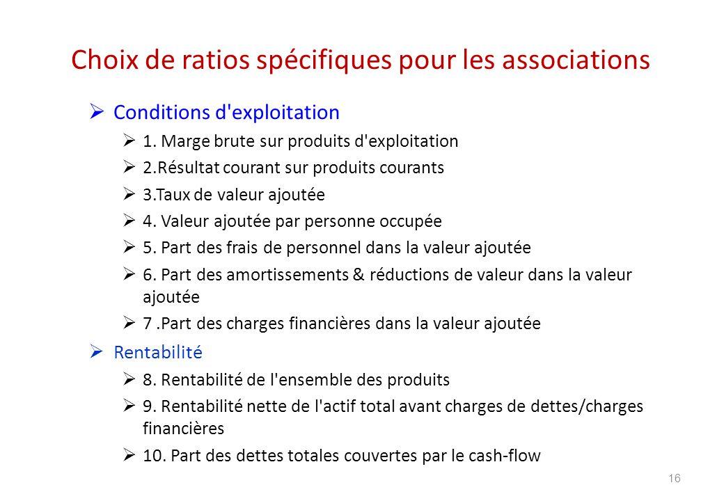 Choix de ratios spécifiques pour les associations Conditions d'exploitation 1. Marge brute sur produits d'exploitation 2.Résultat courant sur produits