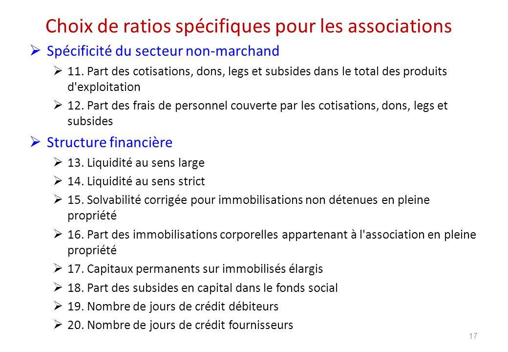Choix de ratios spécifiques pour les associations Spécificité du secteur non-marchand 11. Part des cotisations, dons, legs et subsides dans le total d