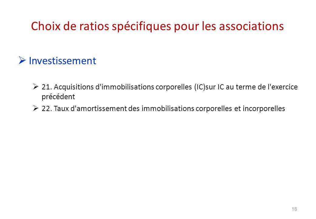 Choix de ratios spécifiques pour les associations Investissement 21. Acquisitions d'immobilisations corporelles (IC)sur IC au terme de l'exercice préc