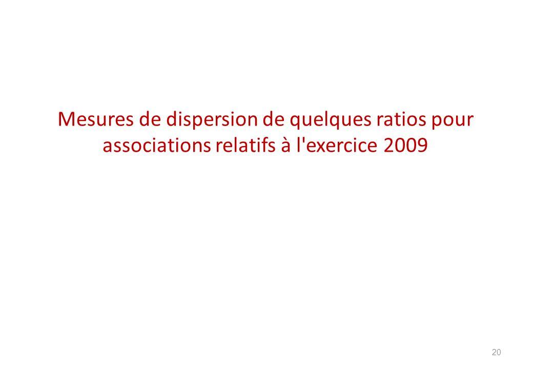 Mesures de dispersion de quelques ratios pour associations relatifs à l'exercice 2009 20
