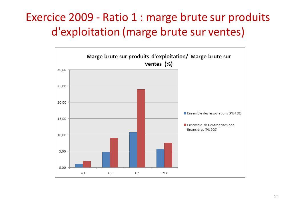 Exercice 2009 - Ratio 1 : marge brute sur produits d'exploitation (marge brute sur ventes) 21