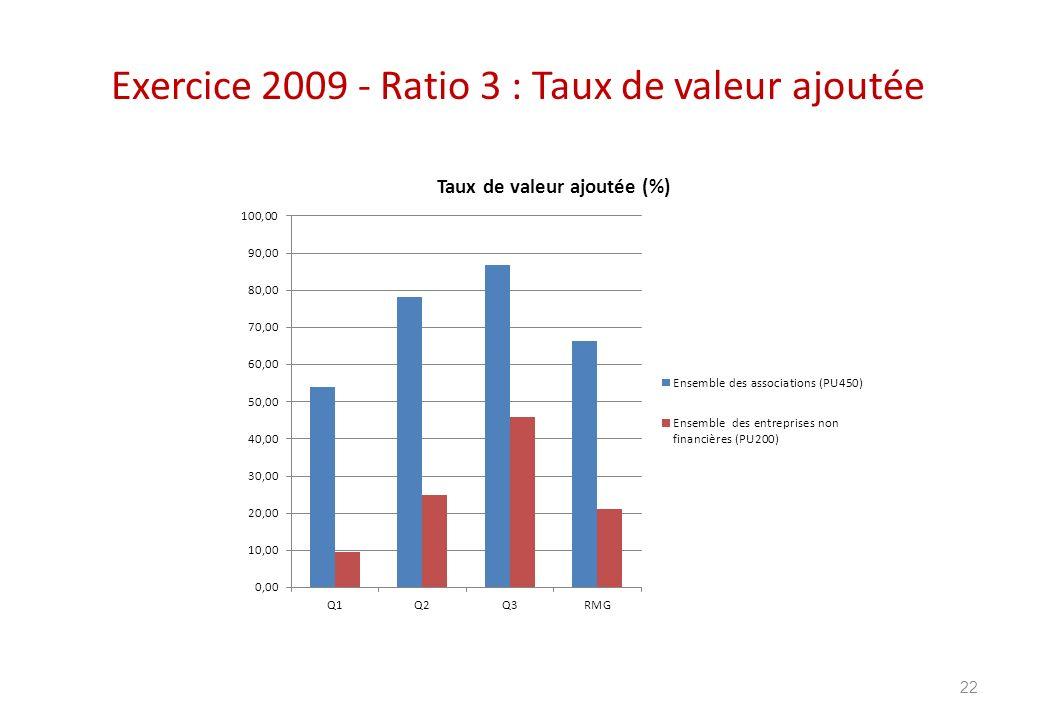 Exercice 2009 - Ratio 3 : Taux de valeur ajoutée 22