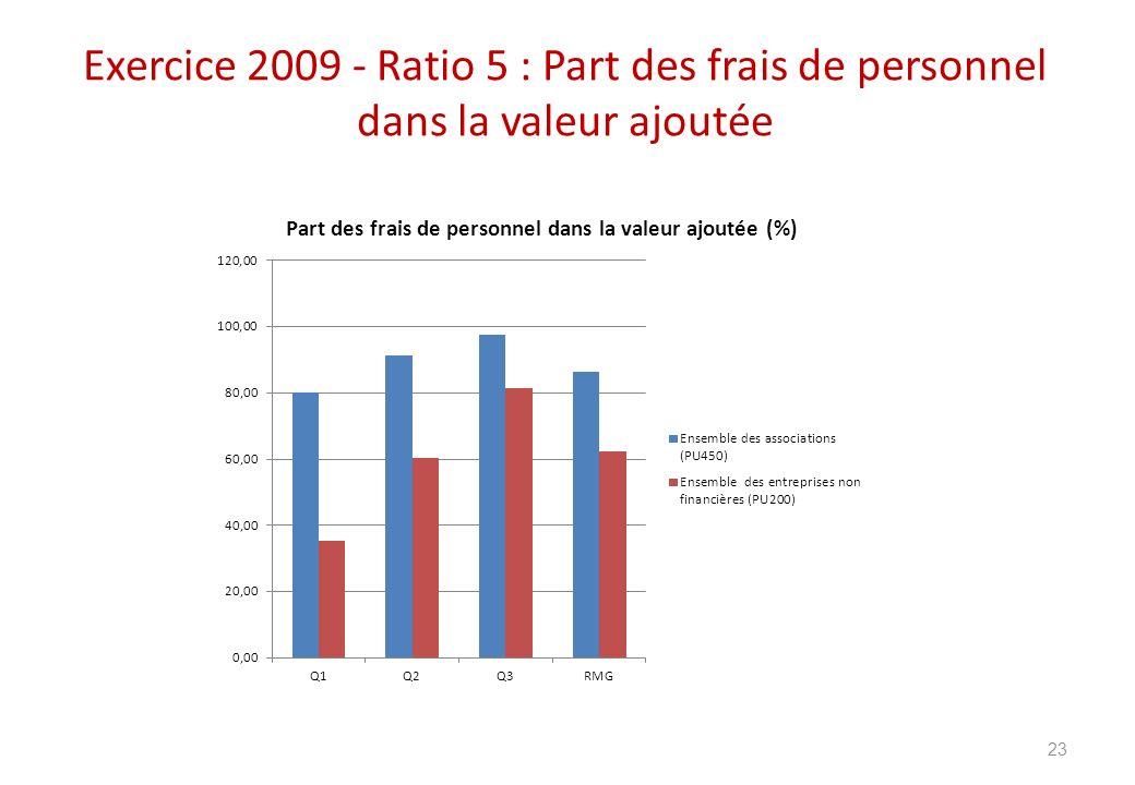 Exercice 2009 - Ratio 5 : Part des frais de personnel dans la valeur ajoutée 23