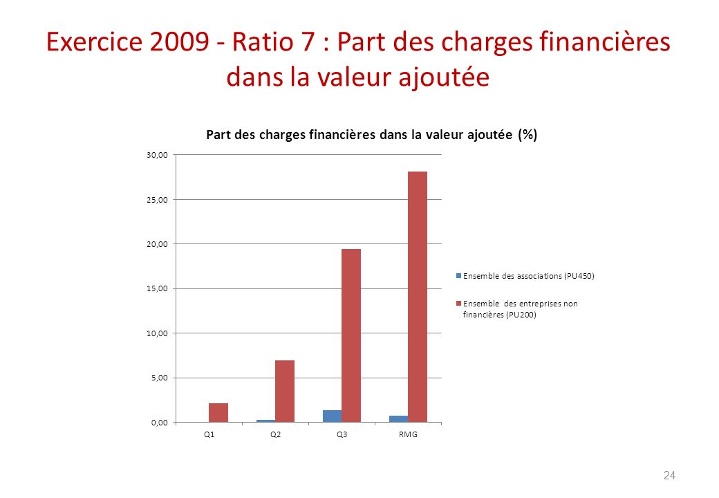 Exercice 2009 - Ratio 7 : Part des charges financières dans la valeur ajoutée 24