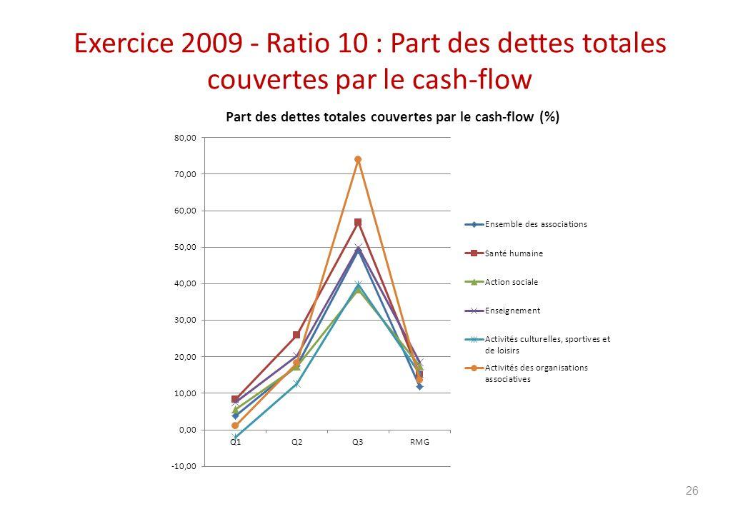 Exercice 2009 - Ratio 10 : Part des dettes totales couvertes par le cash-flow 26