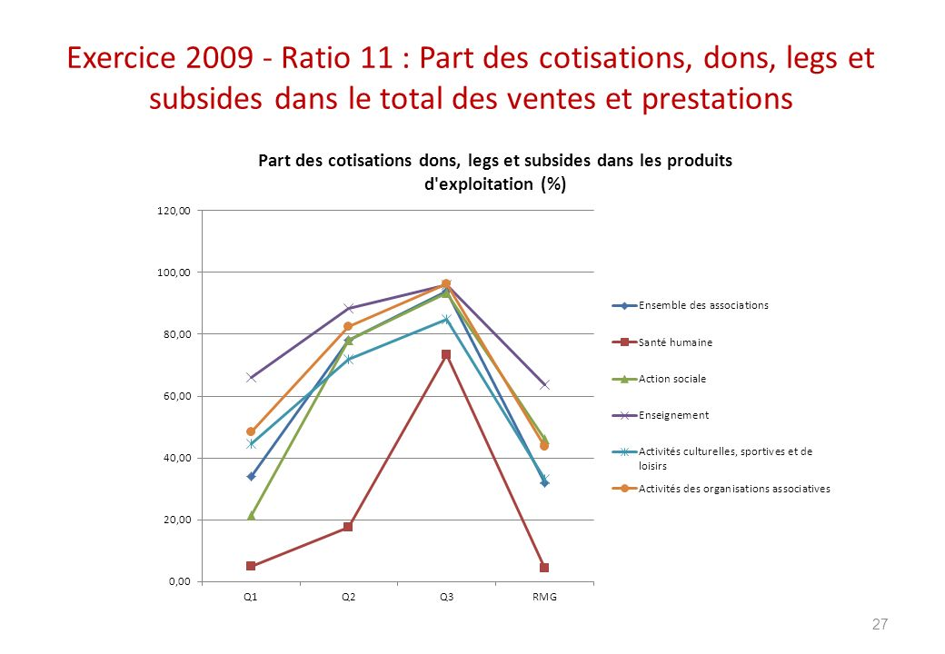 Exercice 2009 - Ratio 11 : Part des cotisations, dons, legs et subsides dans le total des ventes et prestations 27
