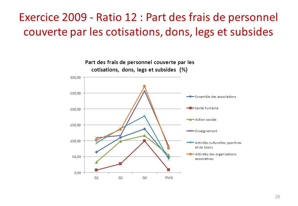 Exercice 2009 - Ratio 12 : Part des frais de personnel couverte par les cotisations, dons, legs et subsides 28