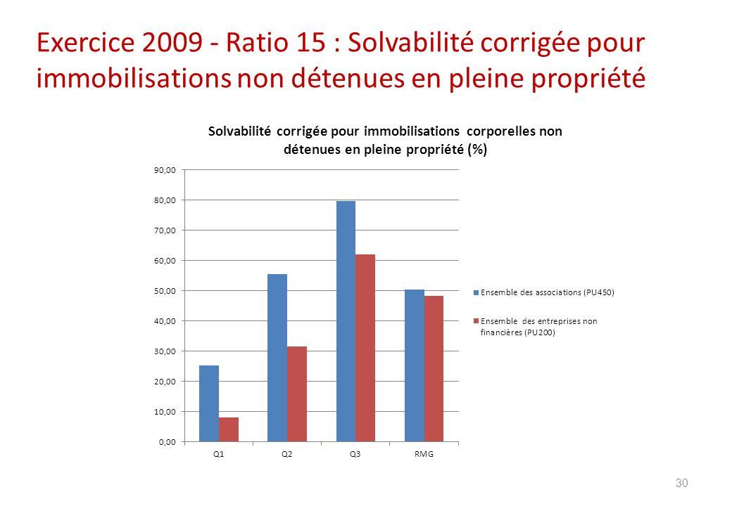 Exercice 2009 - Ratio 15 : Solvabilité corrigée pour immobilisations non détenues en pleine propriété 30