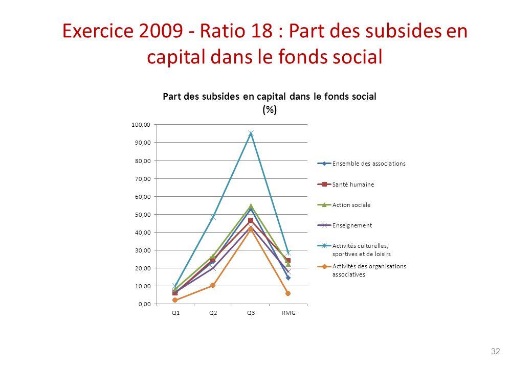 Exercice 2009 - Ratio 18 : Part des subsides en capital dans le fonds social 32