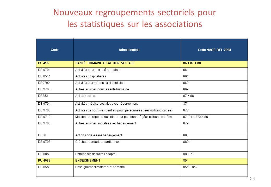 Nouveaux regroupements sectoriels pour les statistiques sur les associations 33 CodeDénomination Code NACE-BEL 2008 PU 416SANTÉ HUMAINE ET ACTION SOCI