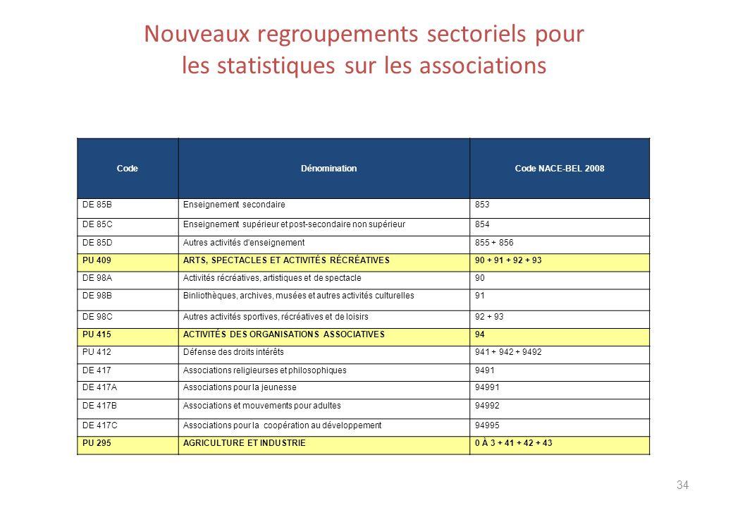 Nouveaux regroupements sectoriels pour les statistiques sur les associations 34 CodeDénomination Code NACE-BEL 2008 DE 85BEnseignement secondaire853 D