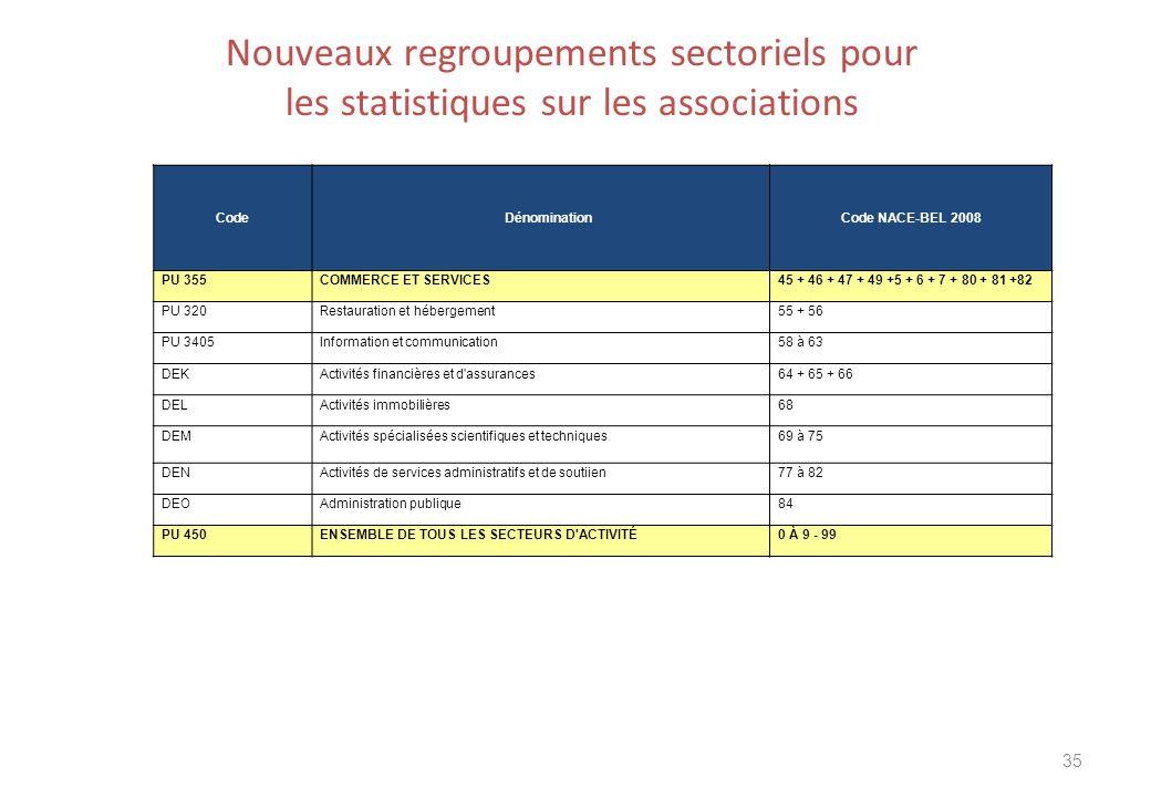 Nouveaux regroupements sectoriels pour les statistiques sur les associations 35 CodeDénomination Code NACE-BEL 2008 PU 355COMMERCE ET SERVICES45 + 46