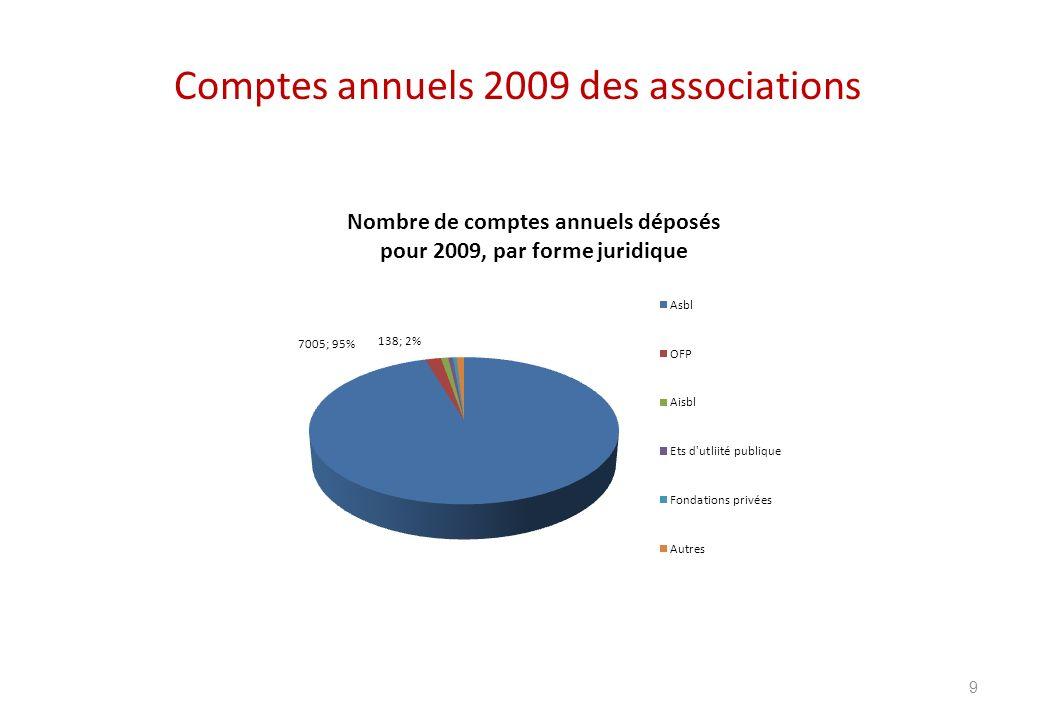 Comptes annuels 2009 des associations 9