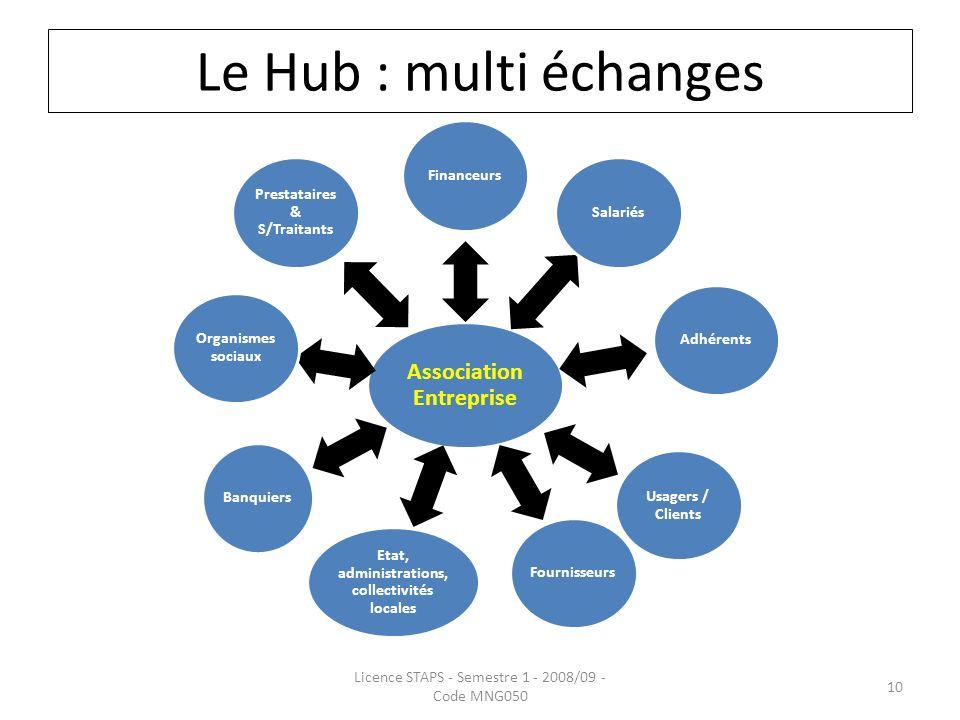 Le Hub : multi échanges Association Entreprise FinanceursSalariésAdhérents Usagers / Clients Fournisseurs Etat, administrations, collectivités locales