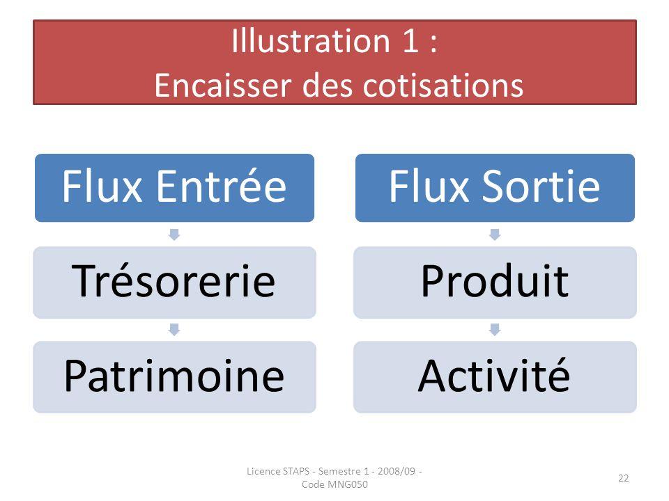 Illustration 1 : Encaisser des cotisations Flux EntréeTrésoreriePatrimoineFlux SortieProduitActivité Licence STAPS - Semestre 1 - 2008/09 - Code MNG05