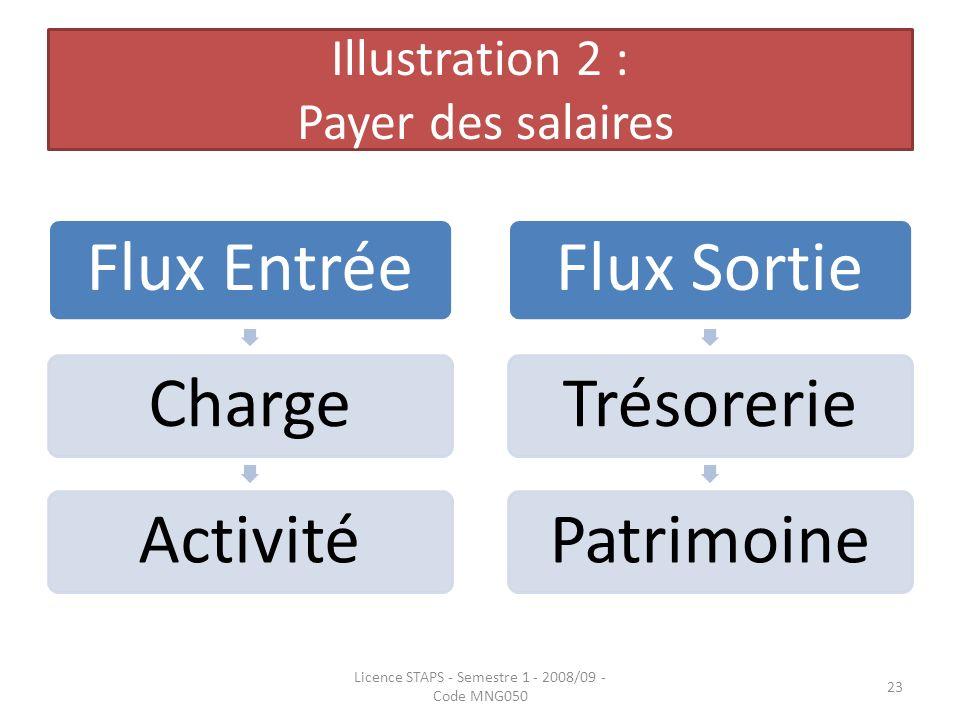 Illustration 2 : Payer des salaires Flux EntréeChargeActivitéFlux SortieTrésoreriePatrimoine Licence STAPS - Semestre 1 - 2008/09 - Code MNG050 23