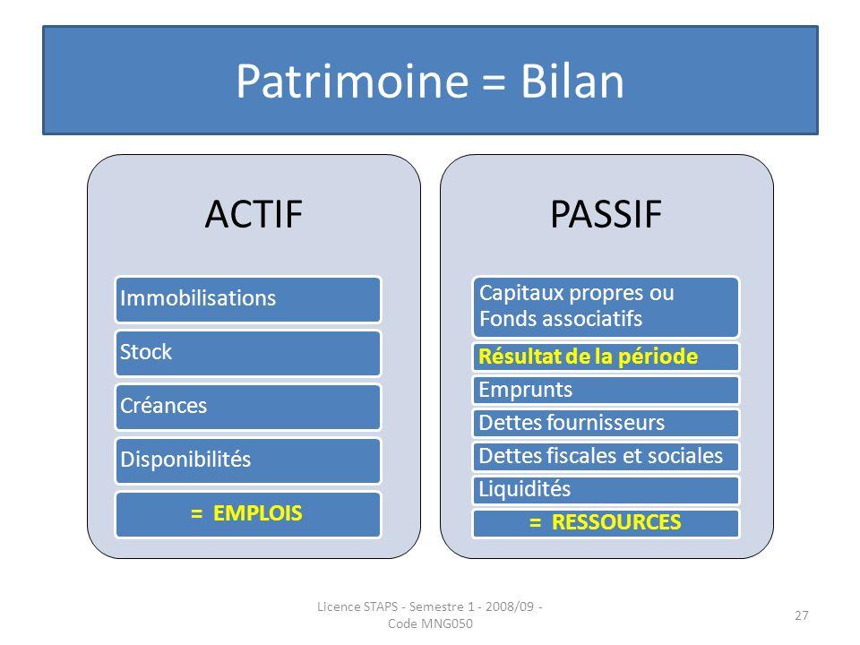 Patrimoine = Bilan Licence STAPS - Semestre 1 - 2008/09 - Code MNG050 27 ACTIF ImmobilisationsStockCréancesDisponibilités= EMPLOIS PASSIF Capitaux pro