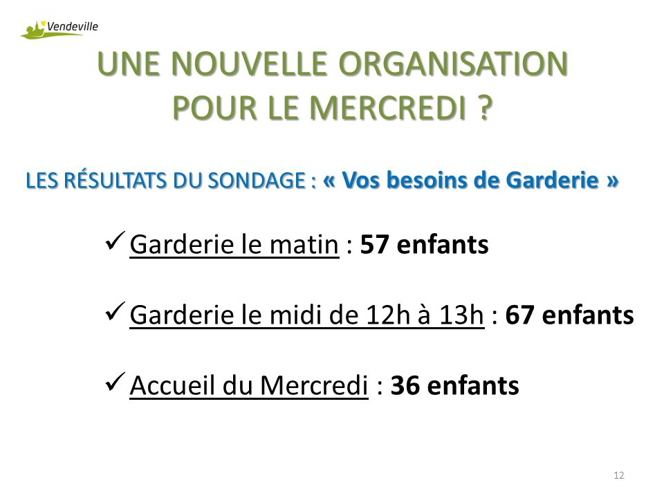 UNE NOUVELLE ORGANISATION POUR LE MERCREDI ? LES RÉSULTATS DU SONDAGE : « Vos besoins de Garderie » Garderie le matin : 57 enfants Garderie le midi de
