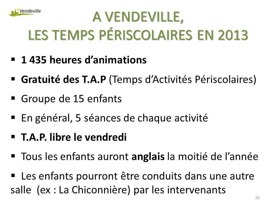 A VENDEVILLE, LES TEMPS PÉRISCOLAIRES EN 2013 1 435 heures danimations Gratuité des T.A.P (Temps dActivités Périscolaires) Groupe de 15 enfants En gén