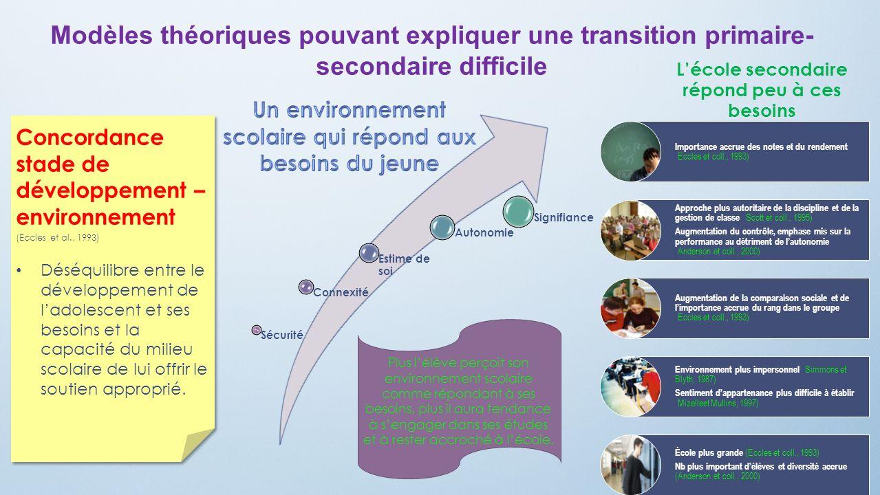 Concordance stade de développement – environnement (Eccles et al., 1993) Déséquilibre entre le développement de ladolescent et ses besoins et la capac