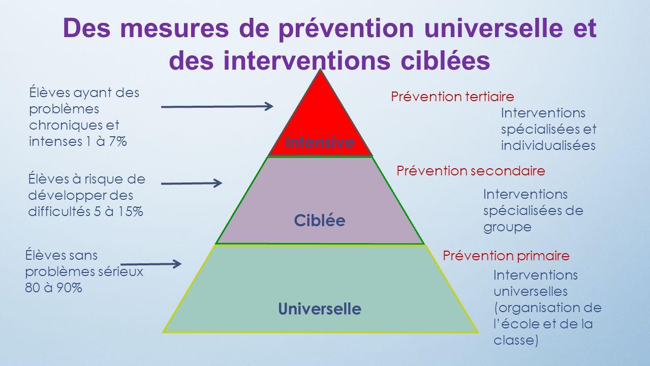 Des mesures de prévention universelle et des interventions ciblées Élèves ayant des problèmes chroniques et intenses 1 à 7% Élèves à risque de dévelop