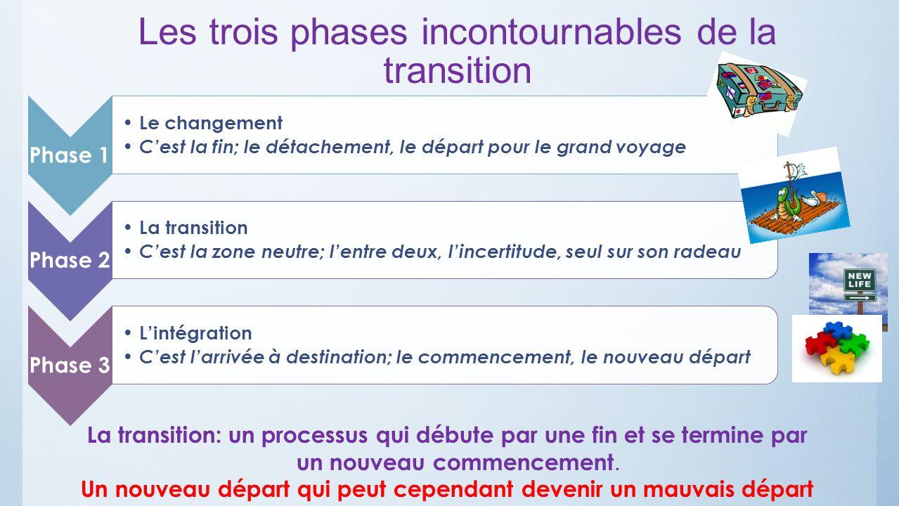 Les trois phases incontournables de la transition Phase 1 Le changement Cest la fin; le détachement, le départ pour le grand voyage Phase 2 La transit