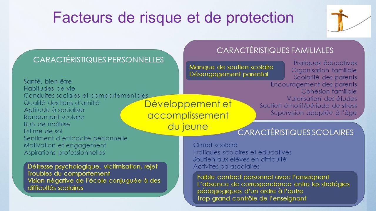 Facteurs de risque et de protection Développement et accomplissement du jeune CARACTÉRISTIQUES PERSONNELLES Santé, bien-être Habitudes de vie Conduite