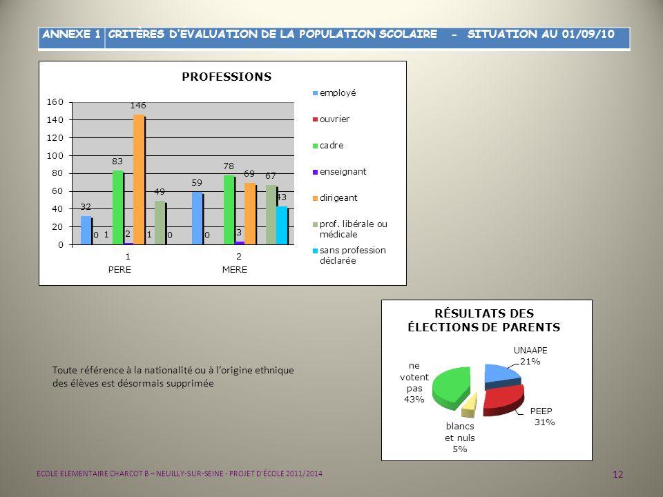 12 ECOLE ELEMENTAIRE CHARCOT B – NEUILLY-SUR-SEINE - PROJET D'ÉCOLE 2011/2014 ANNEXE 1CRITÈRES DÉVALUATION DE LA POPULATION SCOLAIRE - SITUATION AU 01