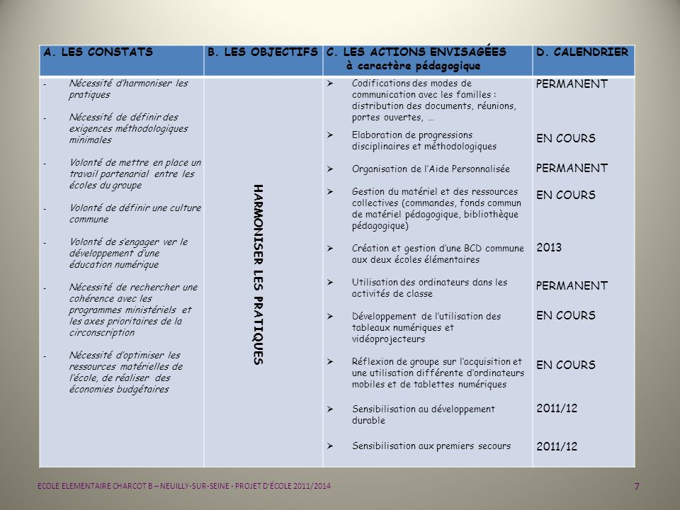 28 ECOLE ELEMENTAIRE CHARCOT B – NEUILLY-SUR-SEINE - PROJET D ÉCOLE 2011/2014 PRIORITÉS : 4 RENDRE LÉCOLE ATTRAYANTE SENSIBILISER LES ENFANTS AU DEVELOPPEMENT DURABLE FICHE ACTION ELEMENTAIRE Libellé de laction : Economiser lénergie, le papier, les fournitures scolaires Trier les déchets dans les classes Partenaires associés : - mairie de Neuilly - personnels de service, équipe danimation - familles Modalités dorganisation : 4 de la classe 4 de lécole 4 de léquipe PREALABLE : - visite dun centre de tri - installation de 2 poubelles dans chaque classe : 1 papier - plastique, 1 pour les déchets EN CLASSE : 2 responsables par semaine pour vérifier le tri et lapporter dans le bac à recyclable de lécole, pour vérifier lextinction des lumières à chaque sortie de la classe.