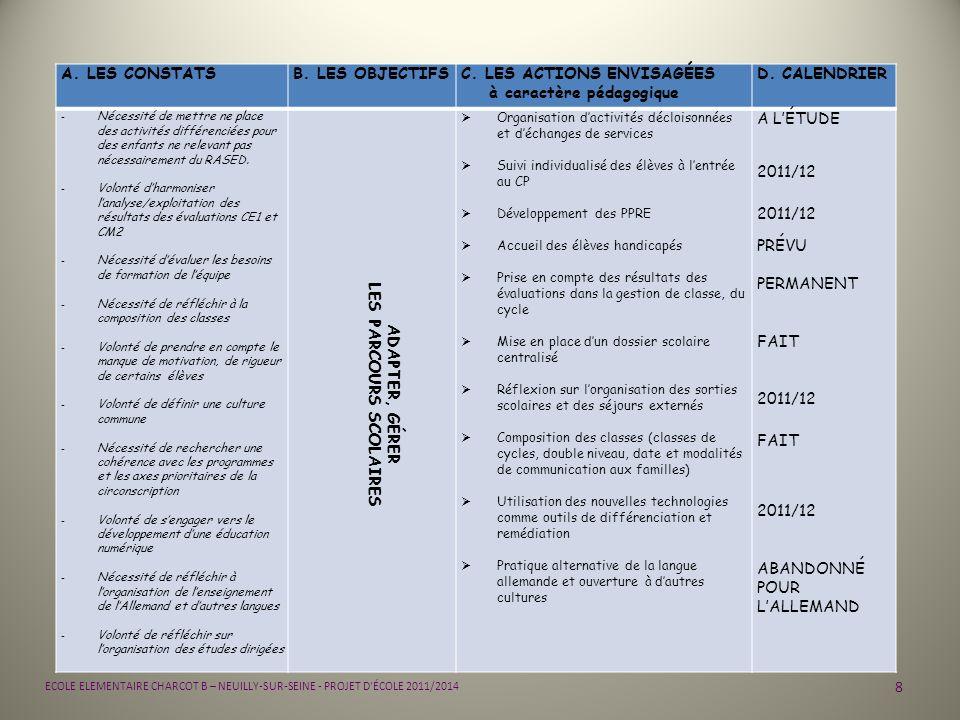 19 ECOLE ELEMENTAIRE CHARCOT B – NEUILLY-SUR-SEINE - PROJET D ÉCOLE 2011/2014 PRIORITÉS : 4 ADAPTER, GÉRER LES PARCOURS SORTIR DE LÉCOLE FICHE ACTION TOUT CYCLE Libellé de laction : Les séjours externés Partenaires associés : - mairie de Neuilly et CAP MONDE (pour lorganisation, le financement et laccueil dans ses structures) - prestataires organisant laccueil de groupes - accompagnateurs : animateurs spécialisés, - Coopérative scolaire Modalités dorganisation : 4 de la classe 4 de lécole 4 de léquipe Il est souhaitable de permettre à tous les enfants durant leur cursus scolaire de partir en séjour externé.