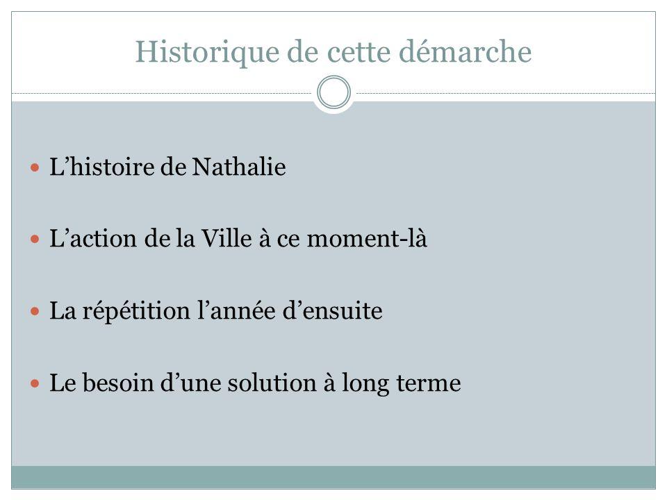 Historique de cette démarche Lhistoire de Nathalie Laction de la Ville à ce moment-là La répétition lannée densuite Le besoin dune solution à long terme