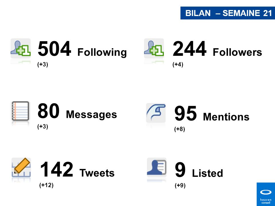 244 Followers (+4) 504 Following (+3) 80 Messages (+3) 95 Mentions (+8) 142 Tweets (+12) 9 Listed (+9) BILAN – SEMAINE 21