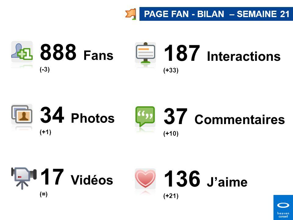 888 Fans (-3) 37 Commentaires (+10) 17 Vidéos (=) 34 Photos (+1) 136 Jaime (+21) PAGE FAN - BILAN – SEMAINE 21 187 Interactions (+33)
