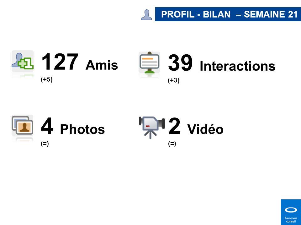 127 Amis (+5) 2 Vidéo (=) 4 Photos (=) PROFIL - BILAN – SEMAINE 21 39 Interactions (+3)