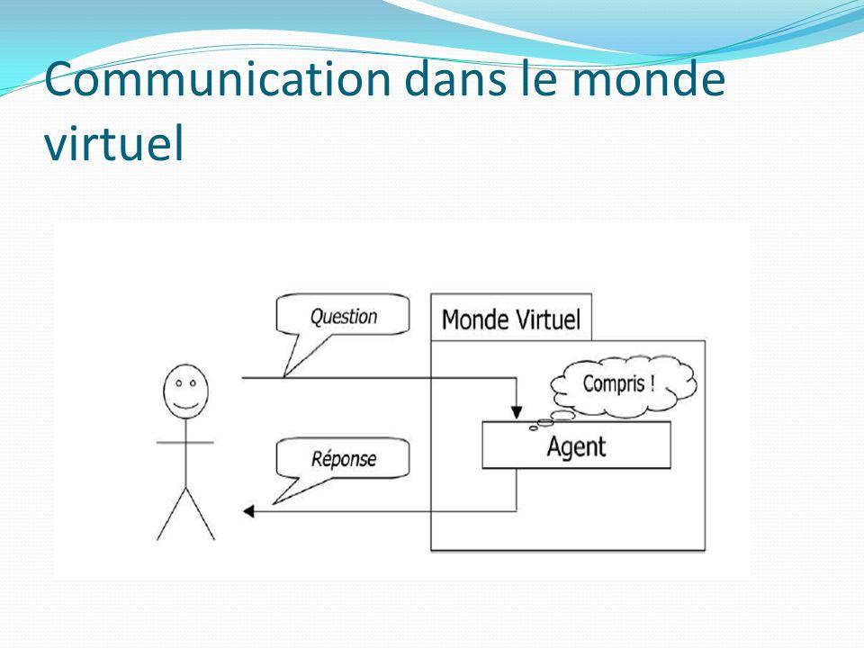 Communication dans le monde virtuel