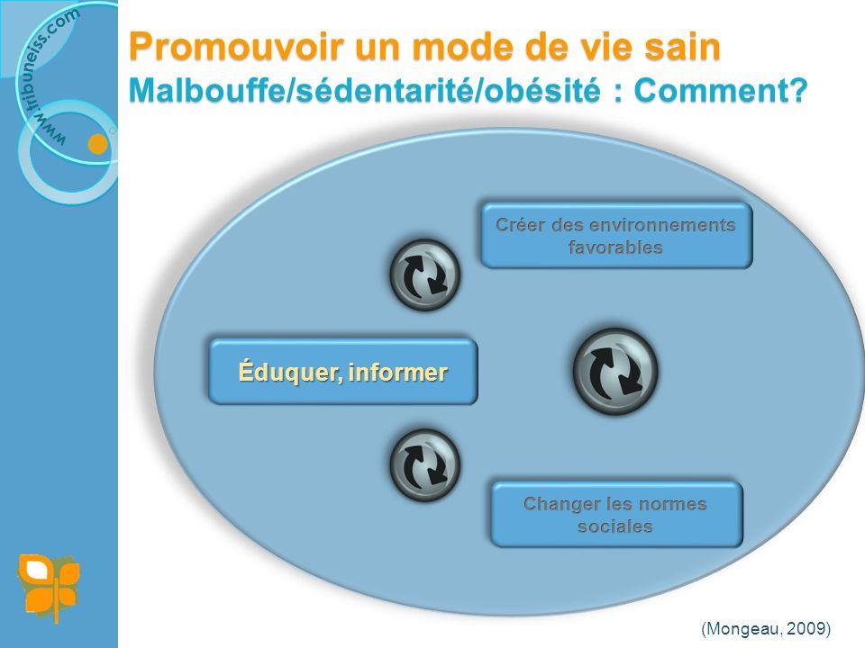 (Mongeau, 2009) Promouvoir un mode de vie sain Malbouffe/sédentarité/obésité : Comment.